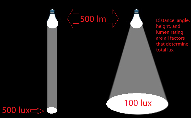 lux and lumens